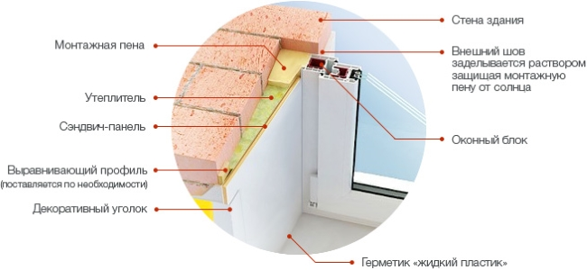 Принцип отделки откосов сендич панелью